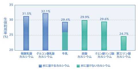 カルシウム生体利用率